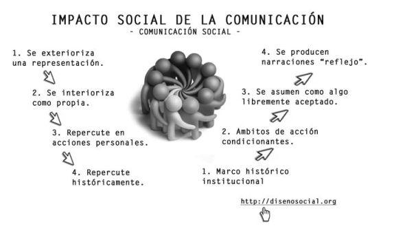impacto social de la comunicacion