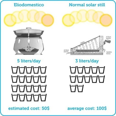 1x1.trans Eliodomestico: el horno solar que purifica el agua salada%disenosocial
