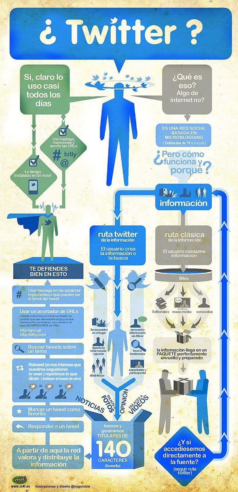 infografia_twitter_DISENOSOCIAL
