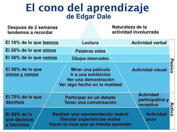 cono aprendizaje alternativas