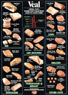 Veal cuts chart