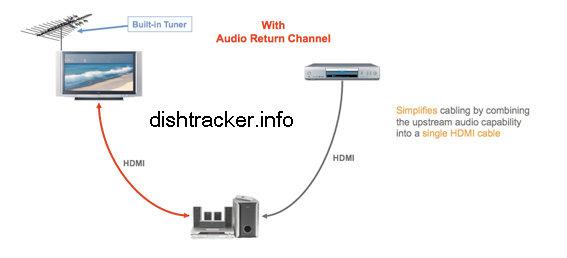 HDMI (ARC) 4K 60Hz Audio Return Channel