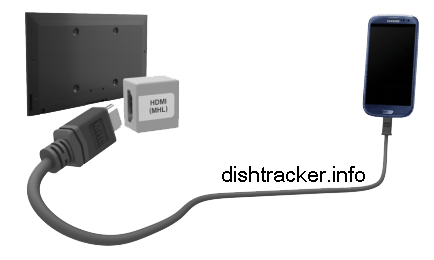 HDMI MHL (Mobile High-Definition Link).