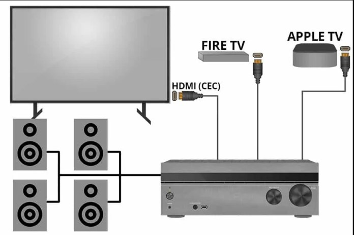 How does HDMI CEC work