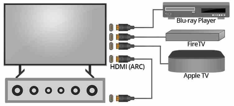 Using HDMI ARC