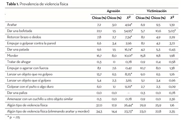 tabla violencia física