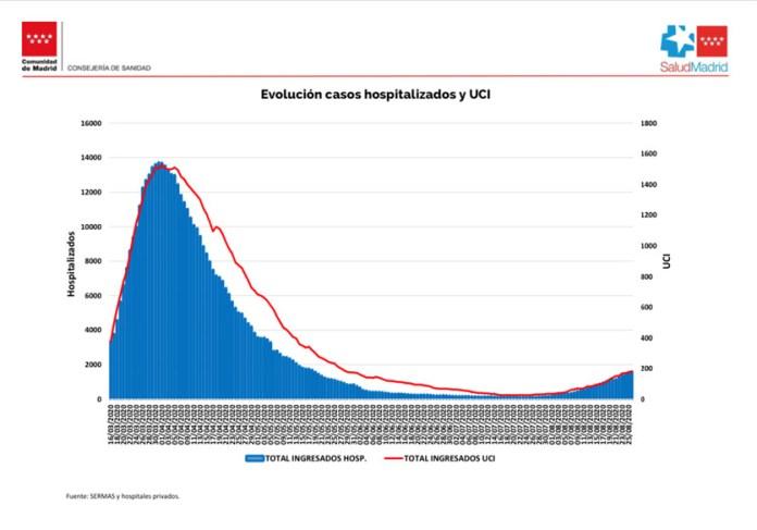 COVID-19 Madrid gráfico 2