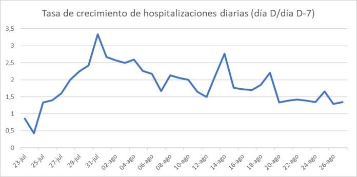 COVID-19 Madrid gráfico 5