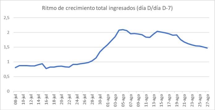 COVID-19 Madrid gráfico 6