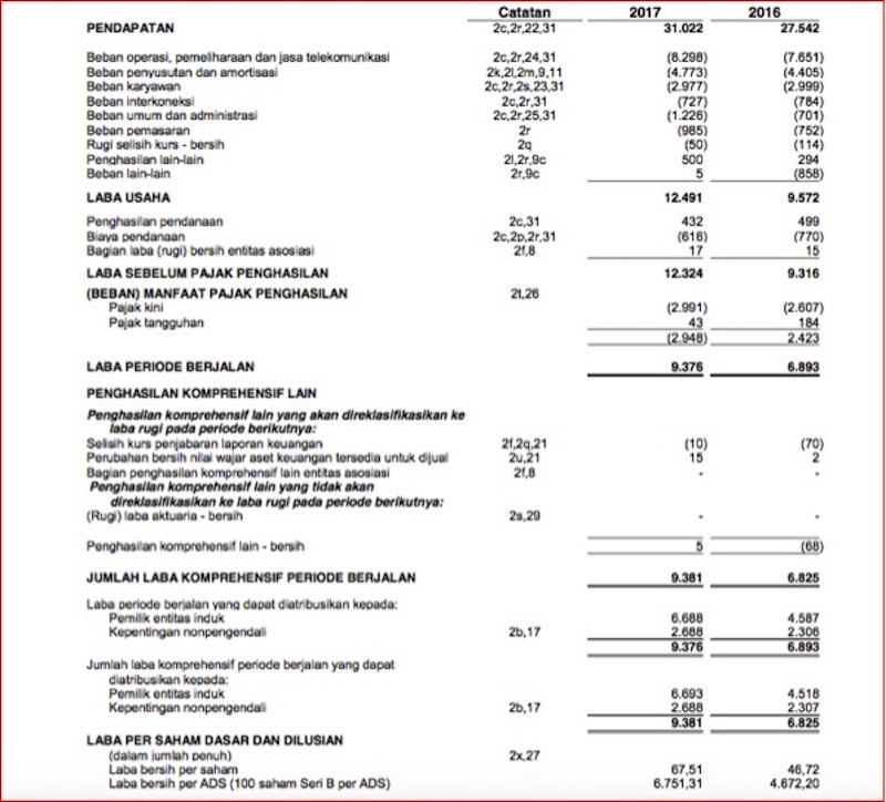 19 Contoh Skripsi Audit Laporan Keuangan