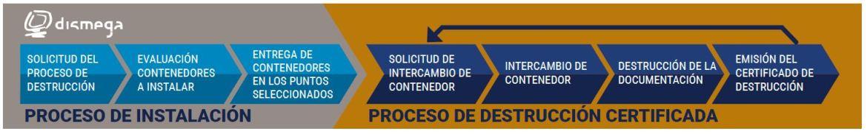 Empresa de destrucción documental certificada en Vigo