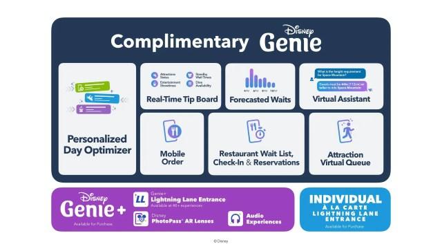 What is Disney Genie & Lightning Lane? 2