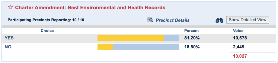 Key West Charter Amendments Best Enviromental Health 20201103