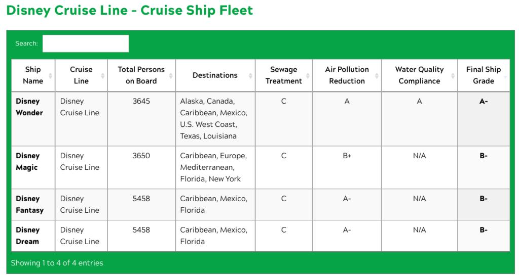 FOE 2020 Disney Cruise Ship Grades