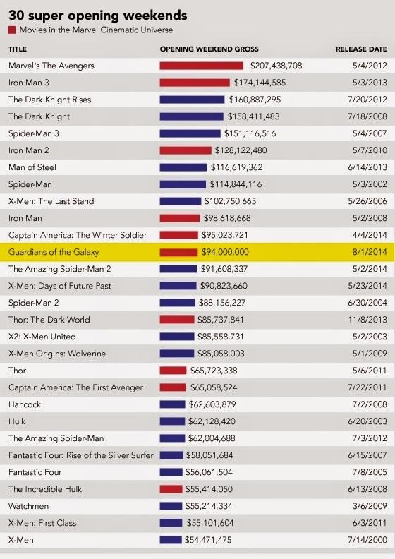 Liste Marvel Filme
