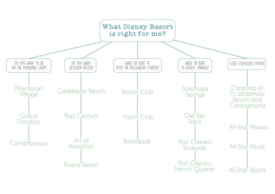 resort, choices, How to Chose a Disney Resort