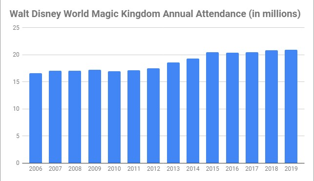 number of Walt Disney World Magic Kingdom visitors annual