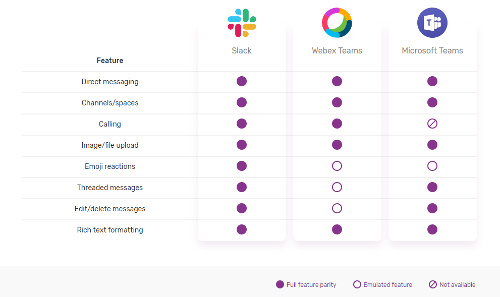 Mio feature matrix for Slack, Cisco Webex Teams and Microsoft Teams