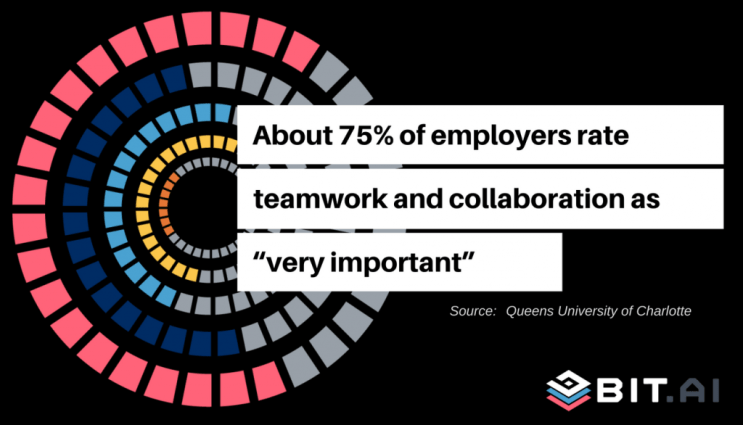 75% collaboration very important