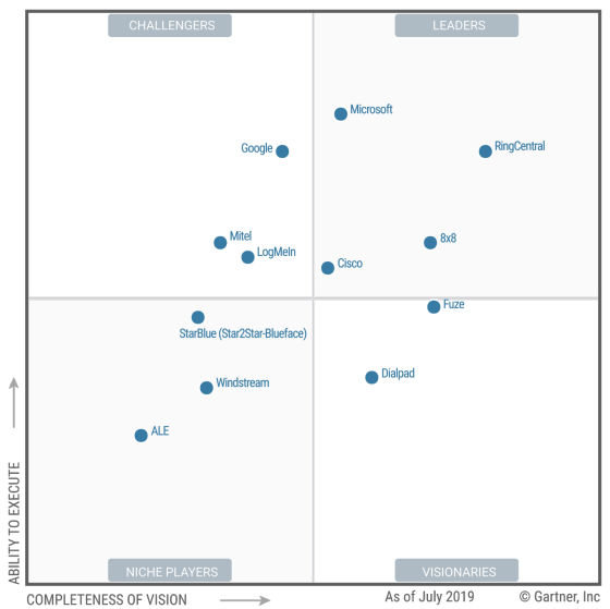 UCaaS Gartner Magic Quadrant for 2019