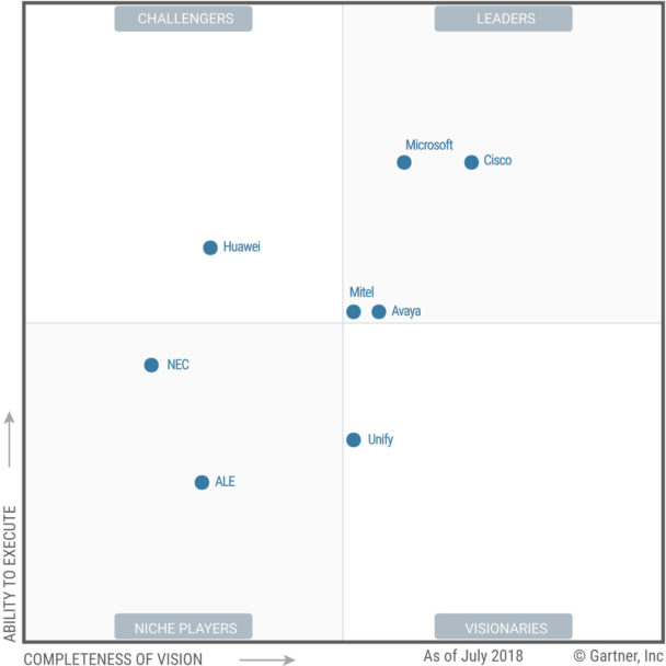 Cisco and Microsoft named leaders in the Gartner Magic Quadrant for UC