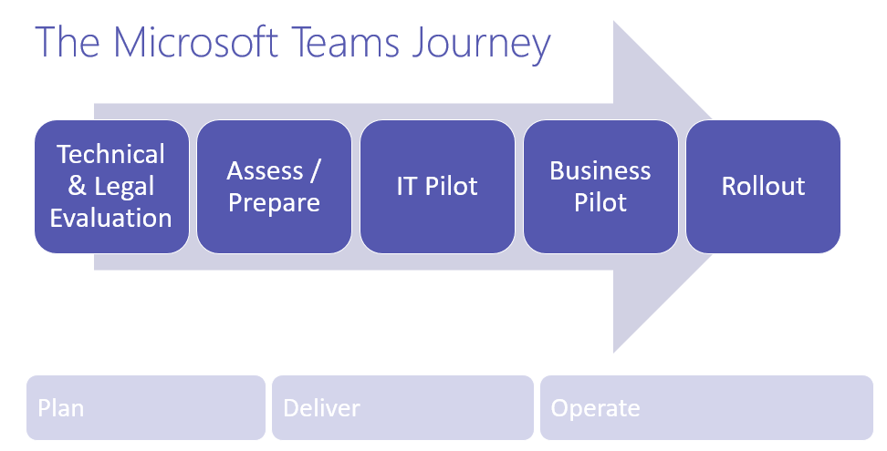 A typical Microsoft Teams pilot