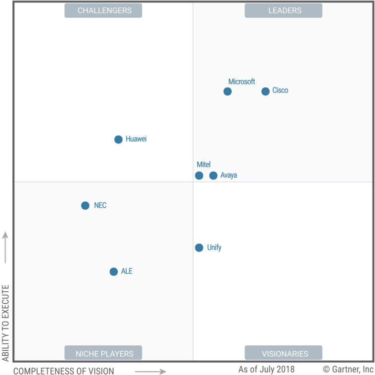 2018 Gartner MQ for UC