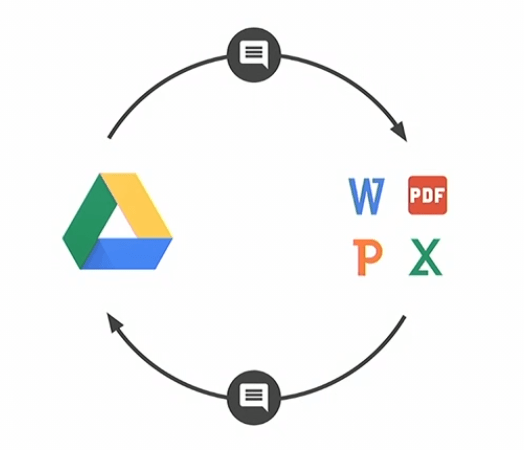 Google and Microsoft Office interoperability diagram