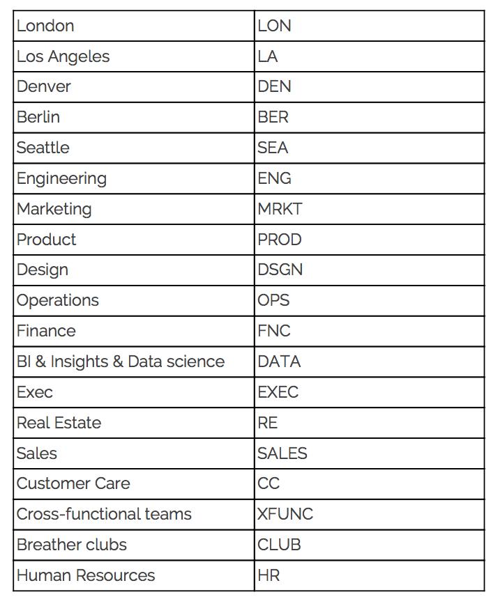 Channel prefixes