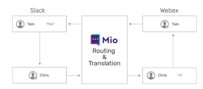 Mio routing and translation between Slack and Webex Teams