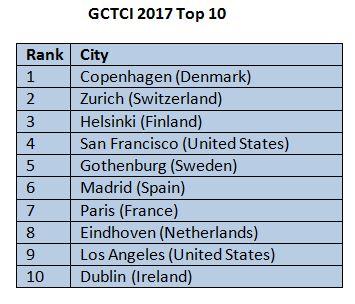 gtci_2017_cities_alone_list_0