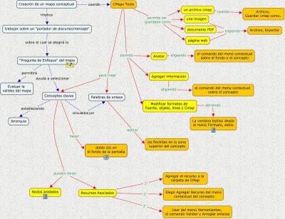 Los mapas conceptuales: posibilidades de inclusión y bondades a nivel educativo. (2/6)