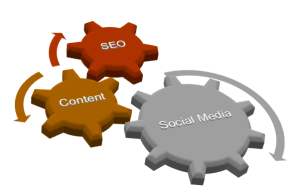 SEO Content Marketing and Social Media Triangle