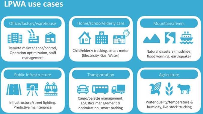 IoT use cases