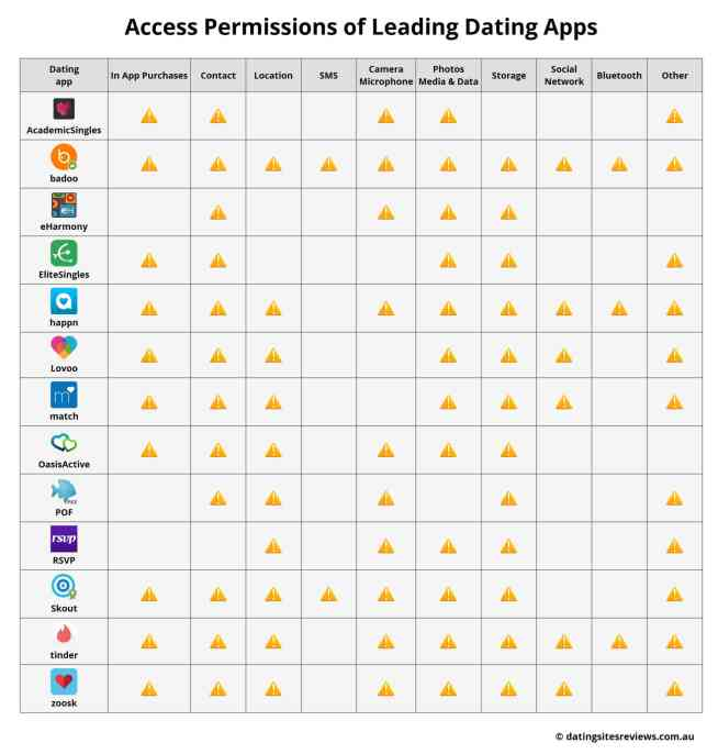 Analysis of the dangers of mobile use: access permissions of 13 leading dating apps for Android systems in Australia (C) DatingSitesReviews.com.au