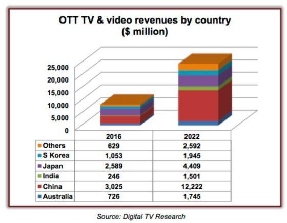 OTT TV 2022
