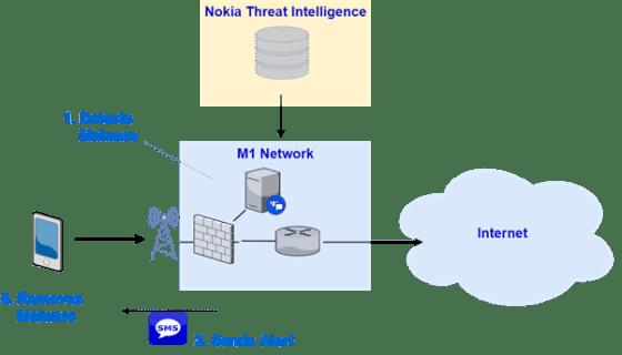 M1 malware detection