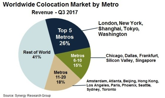 20 metros account for almost 60% of wholesale colocation revenues
