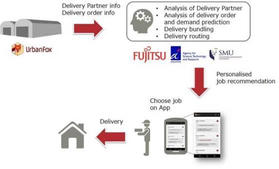 fujitsu AI crowdsourced delivery