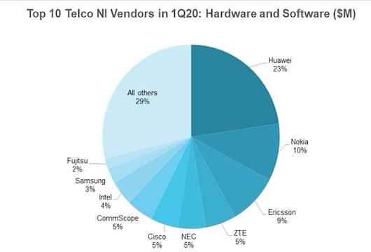 Vendor sales of network infrastructure (NI) products and services 1Q20