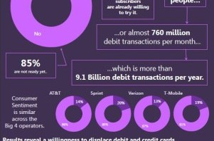Direct-Operator-Billing vs Direct-to-Bill Mobile Payments