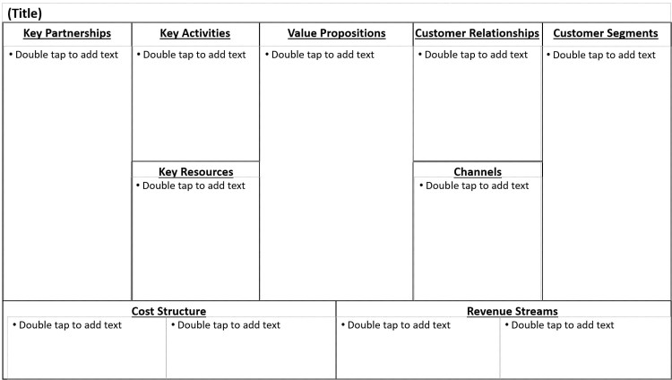 chart of the business model canvas.  An organized system to identify partnerships, activities, resources, and the associated cost structure on the left.  The customer relationships, segments, channels and revenue streams on the right side.  Value proposition is situated in the middle.