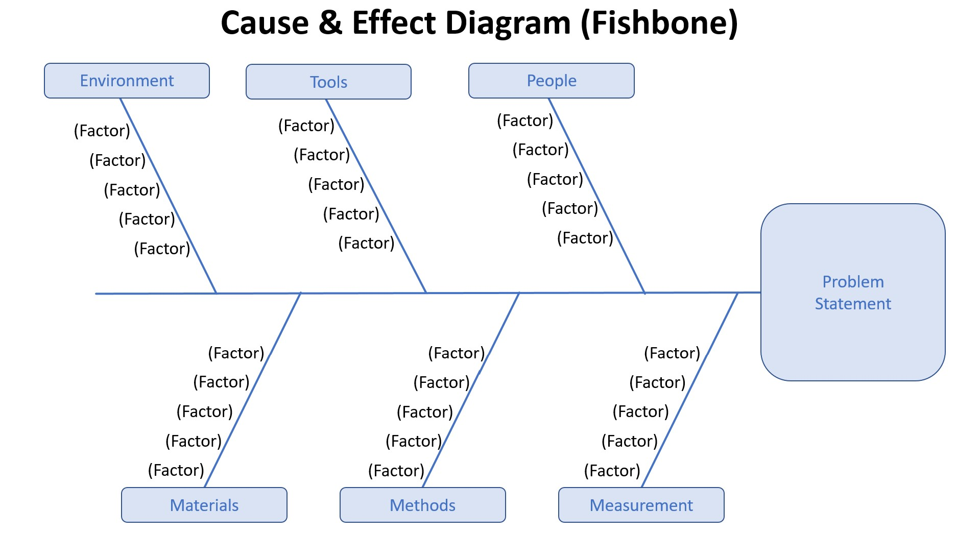 Cause & Effect Diagram (Fishbone)