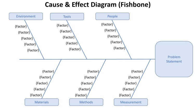 A cause & effect diagram, also called Fishbone or Ishikawa Diagram, is a method to organize variables that may be a contributing factor toward causing a particular effect or contributing to your problem