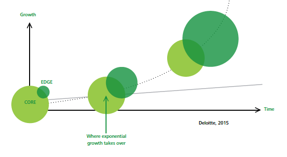 innovation excellence - Scaling Edges vs. Transforming Core