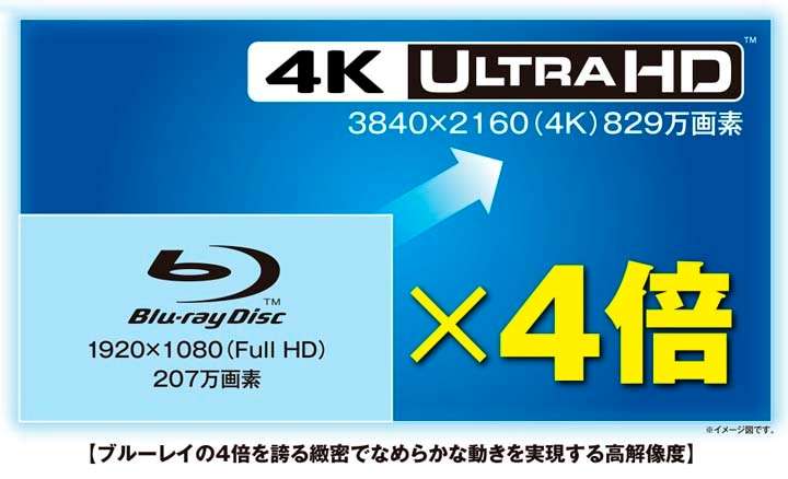 """4K ULTRA HD""解像度画像"