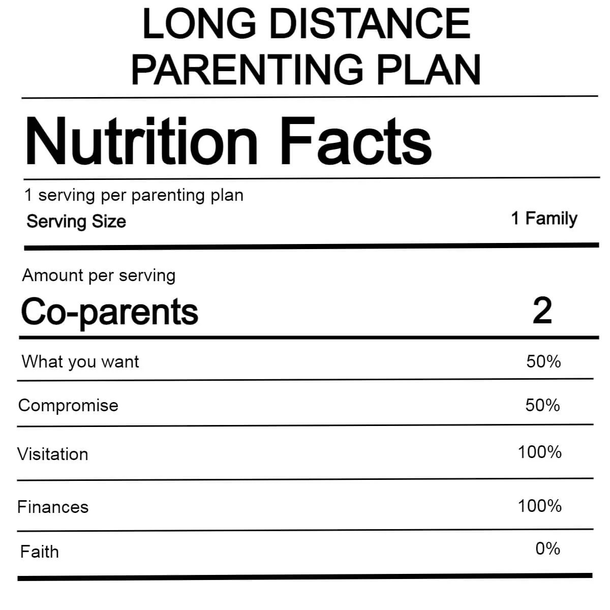 a nutrition facts label for a long distance parenting plan including values for compromise faith, what you want, visitation, and finances