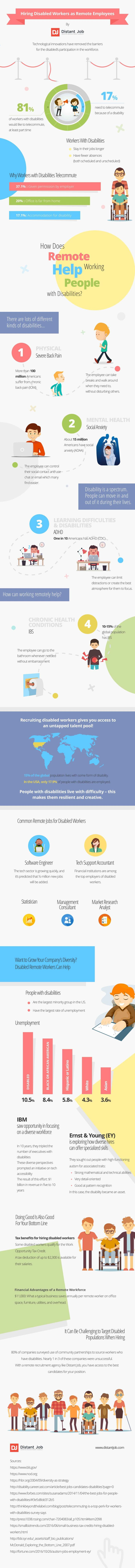 Infographic: Hiring Disabled Workers as Remote Employees