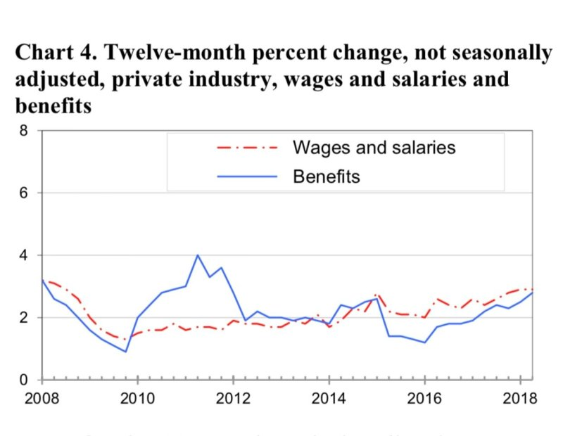 How Wages have increased in the Private Industry in the Last Year
