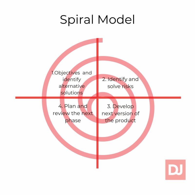 Spiral Model (sdlc)